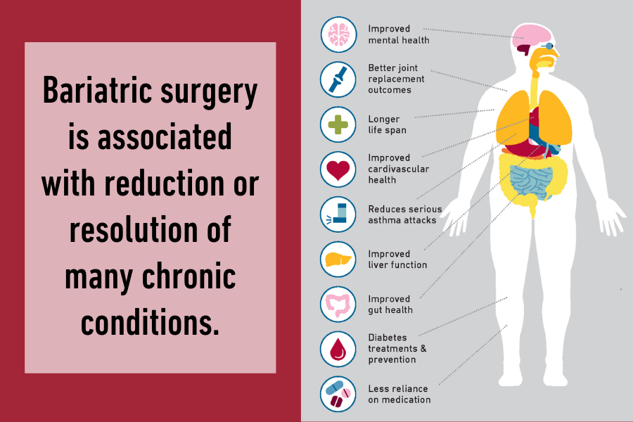 Bariatric surgery is associated with reduction or resolution of many chronic conditions