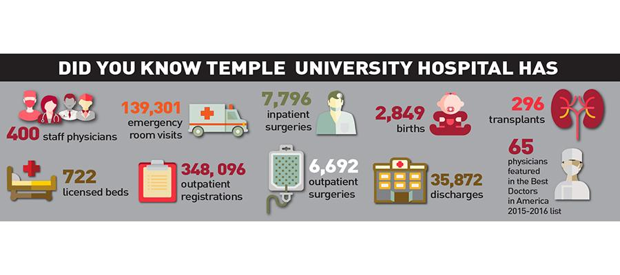 About Temple University Hospital infographic