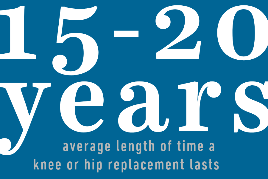 15-20 years: average length of time a knee or hip replacement lasts