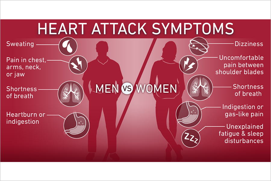 Heart attack symptoms in men vs women infographic