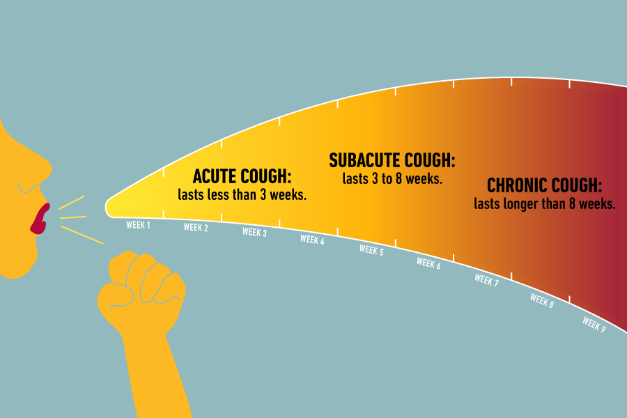 Lingering cough duration graphic