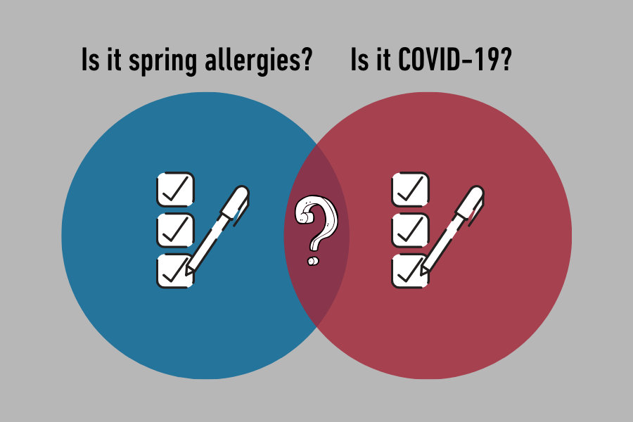 Spring allergies or COVID-19 checklist