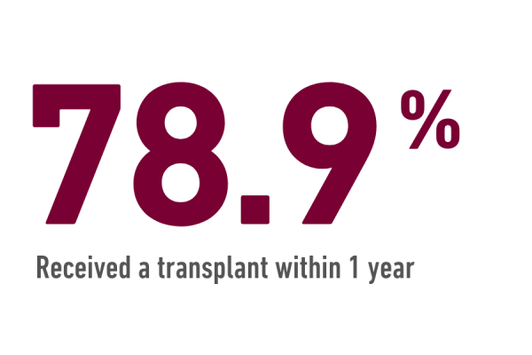 78.9% received a heart transplant within 1 year