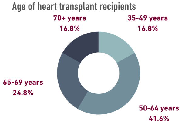 Age of heart transplant recipients - pie chart