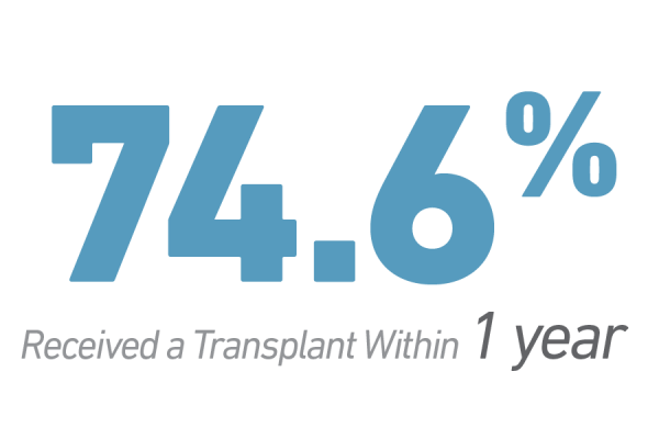 74.6% of patients received heart transplant within 1 year