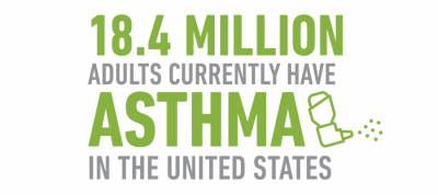 18.4 million adults currently have asthma in the United States
