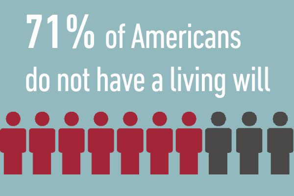 71% of Americans do not have a living will