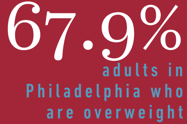 67.9% of adults in Philadelphia are overweight