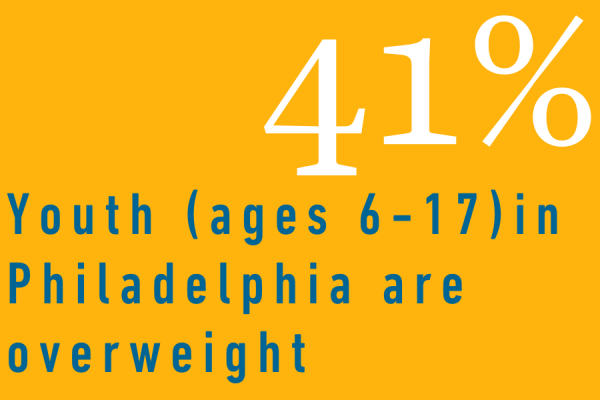 41% of youth in Philadelphia are overweight